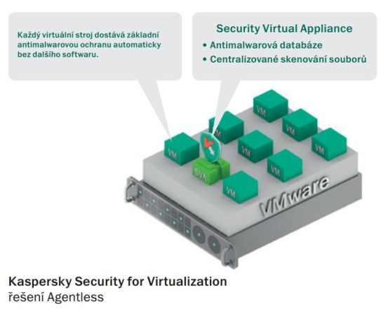 Kaspersky Security for Virtualization - řešení Agentless