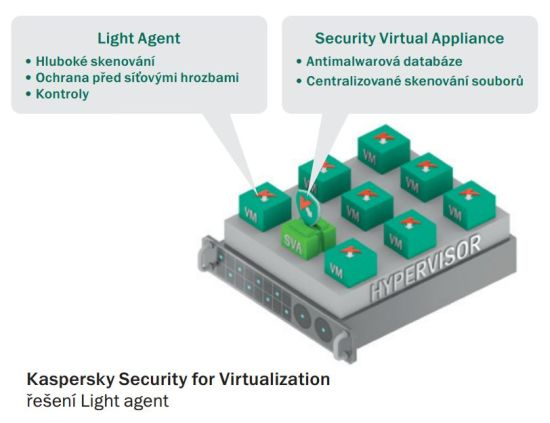 Kaspersky Security for Virtualization - řešení Light agent