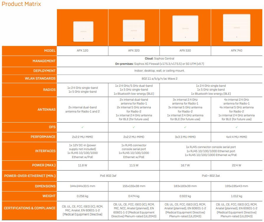 zvětšit - Sophos AP (Access Points)