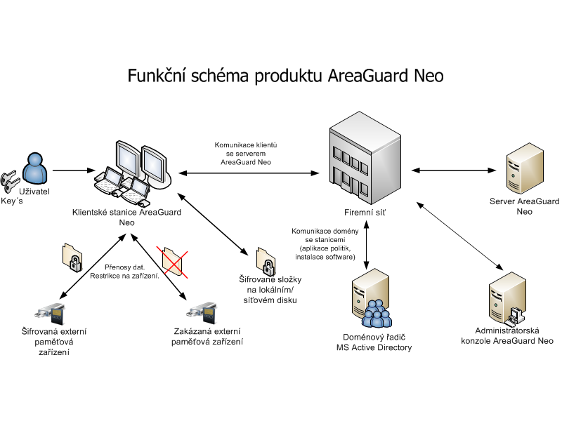 Areaguard schema