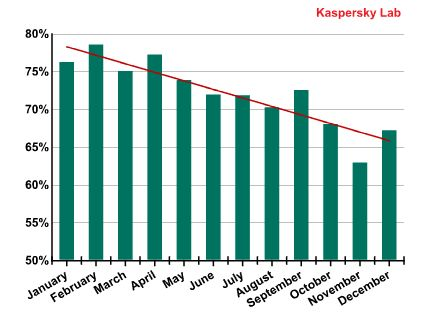 Kasperky Spam Evolution 2012