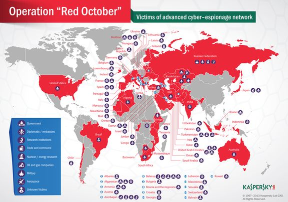 Red October malware